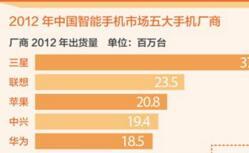 一季度全球智能手机前十强: 中国四大品牌稳居全球第一梯队