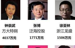 2017年A股十大打工皇帝