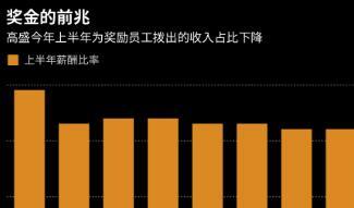 高盛第二季度利润超出了分析师预期