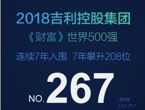 吉利控股2018世界500强第267位 7年劲升208位