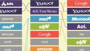 从1998年到2018年统治网络的20家互联网巨头