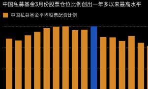 中国私募基金股票仓位比例创出14个月来最高水平